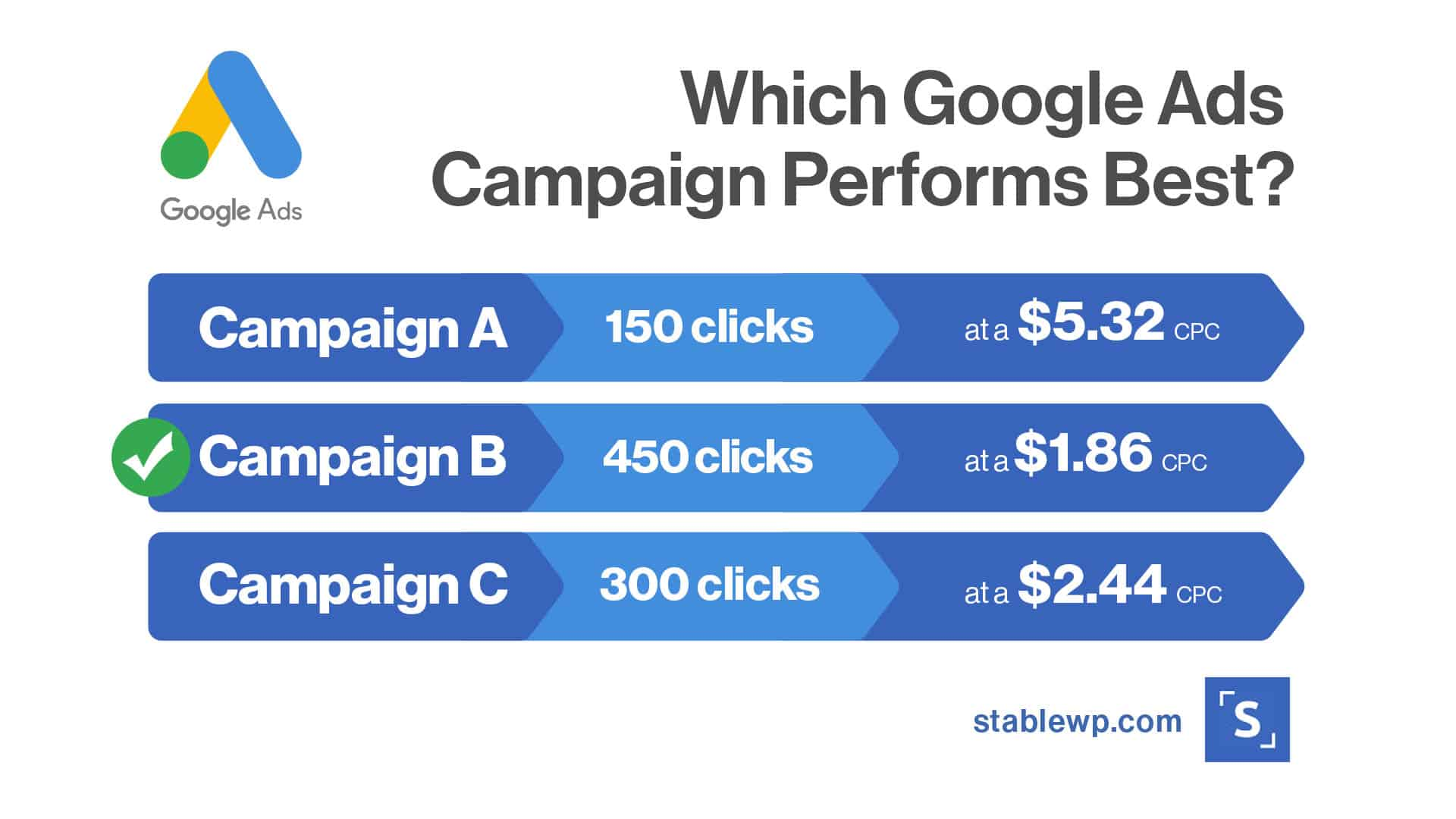 which Google Ads campaign performs best based on clicks and Avg. CPC