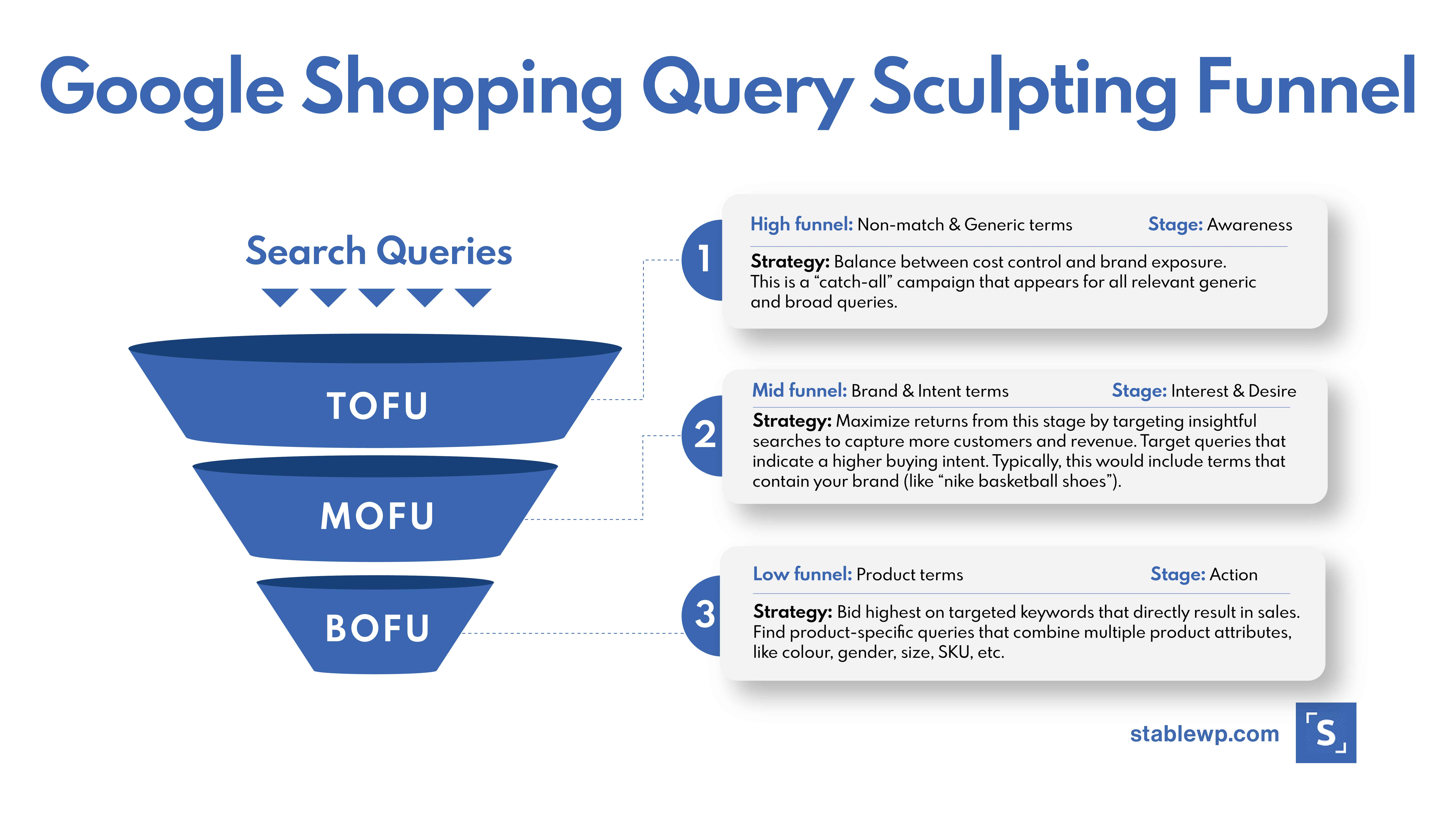 google shopping query sculpting funnel