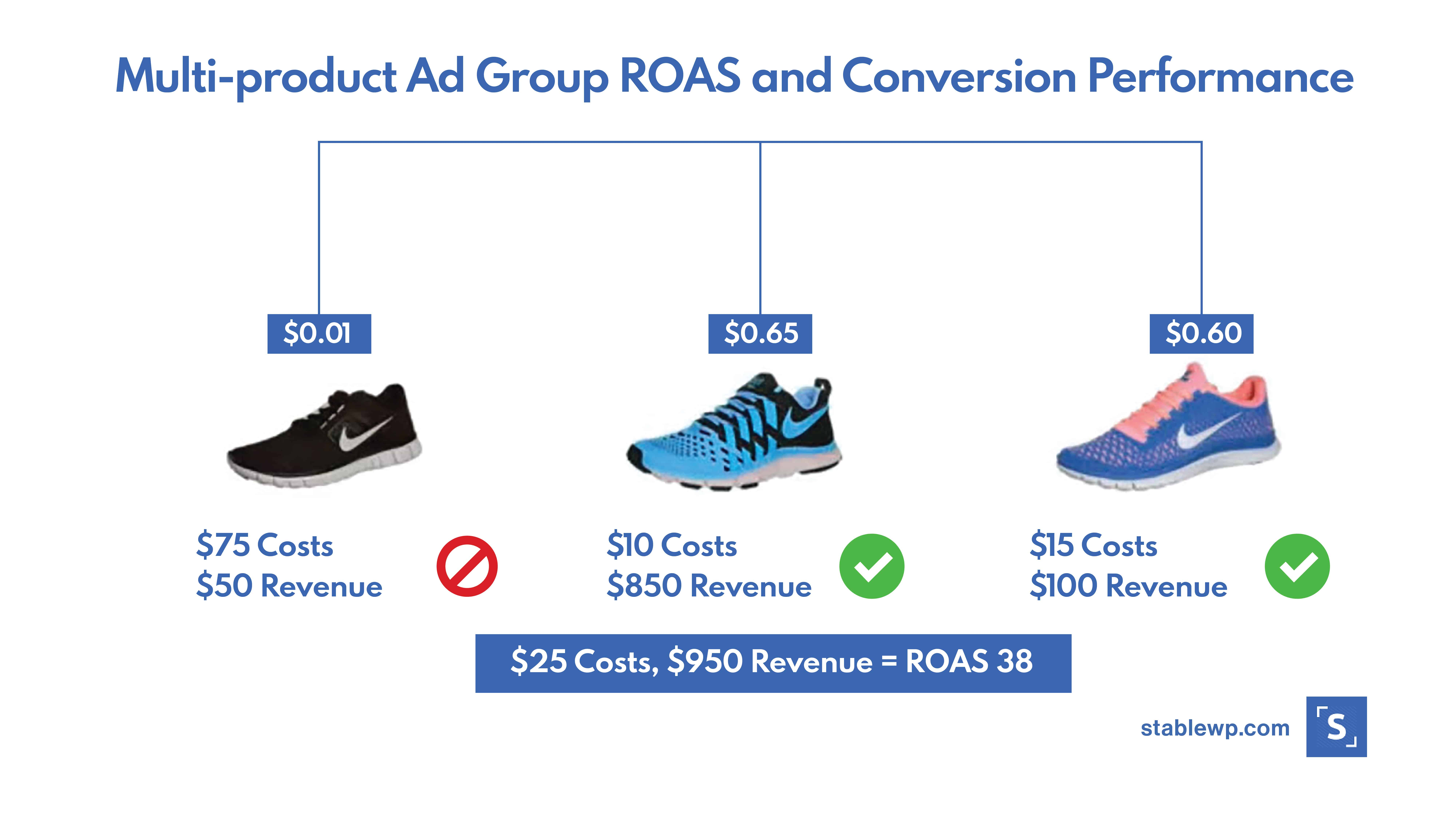 google shopping ROAS and Conversion rate performance for different products