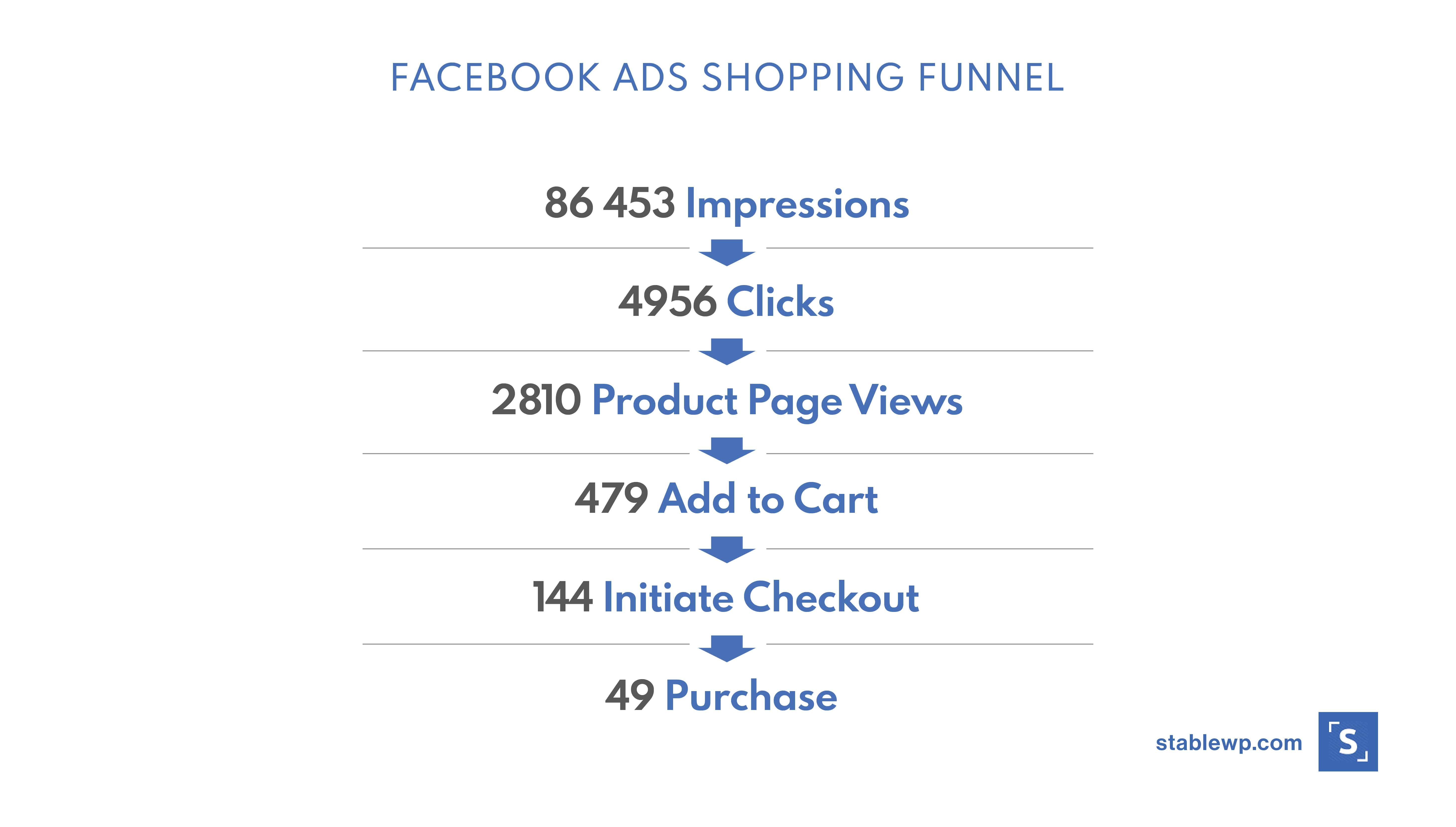 facebook ads shopping funnel