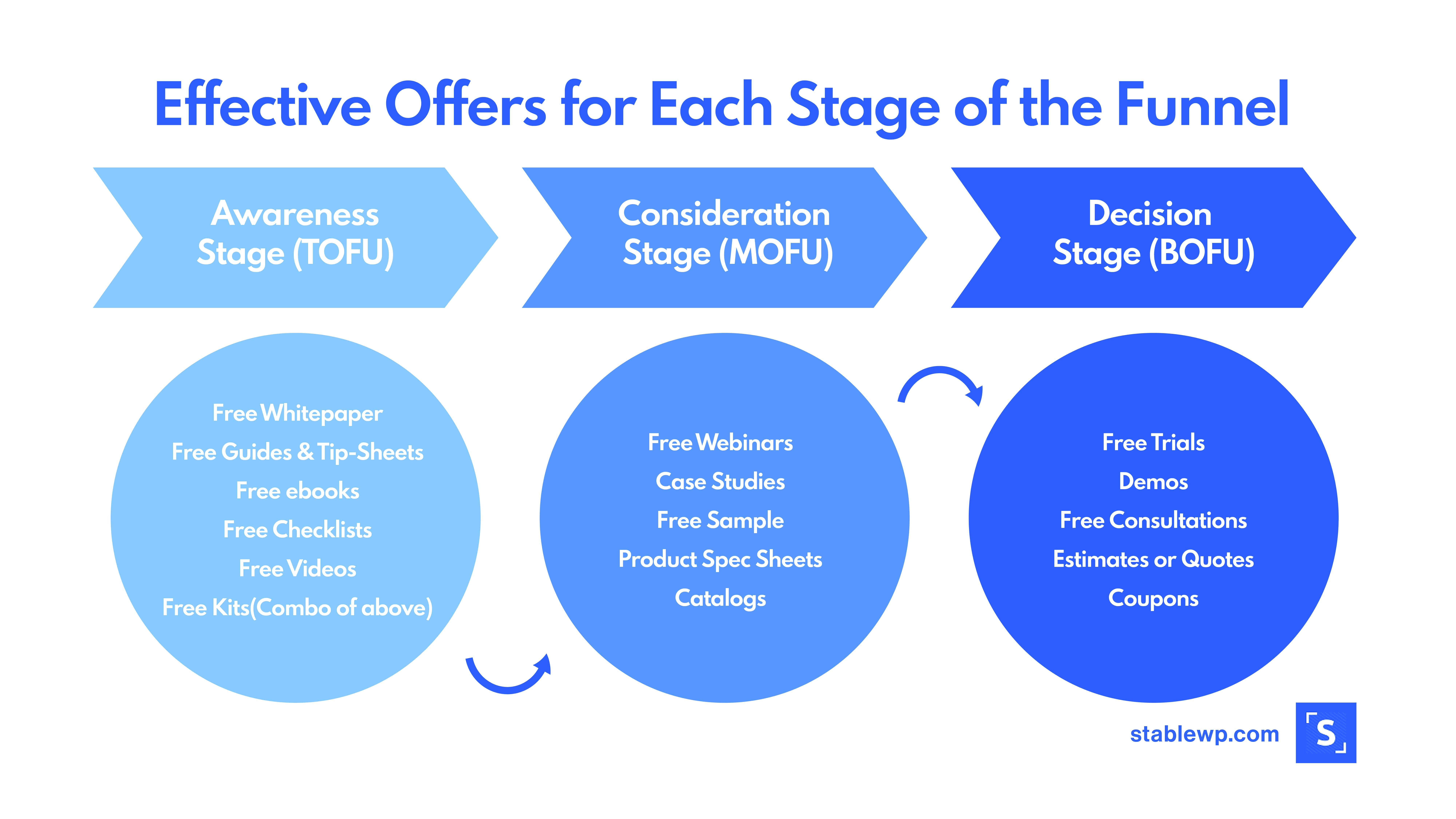 funnel stage offers