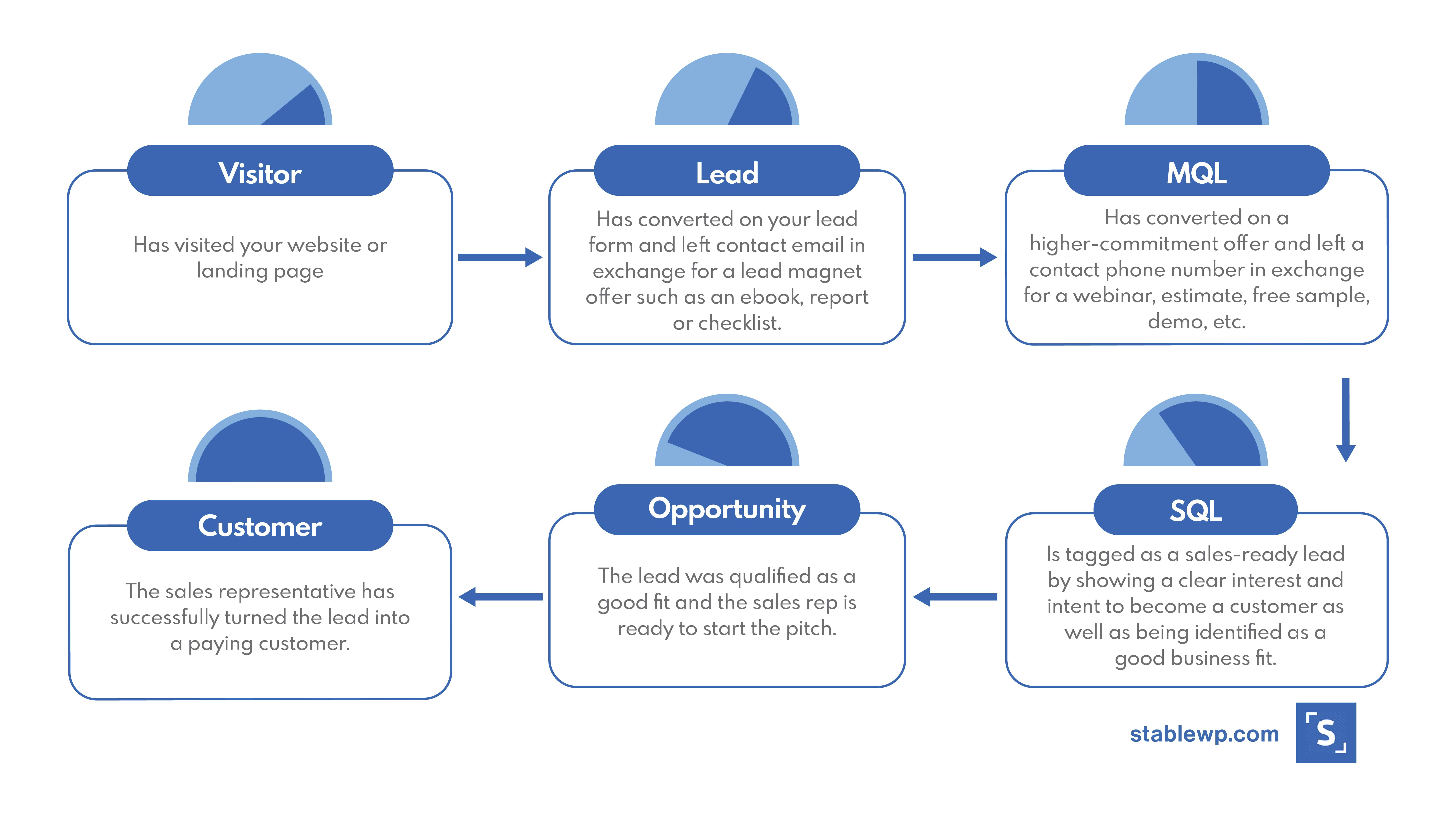 types of leads online