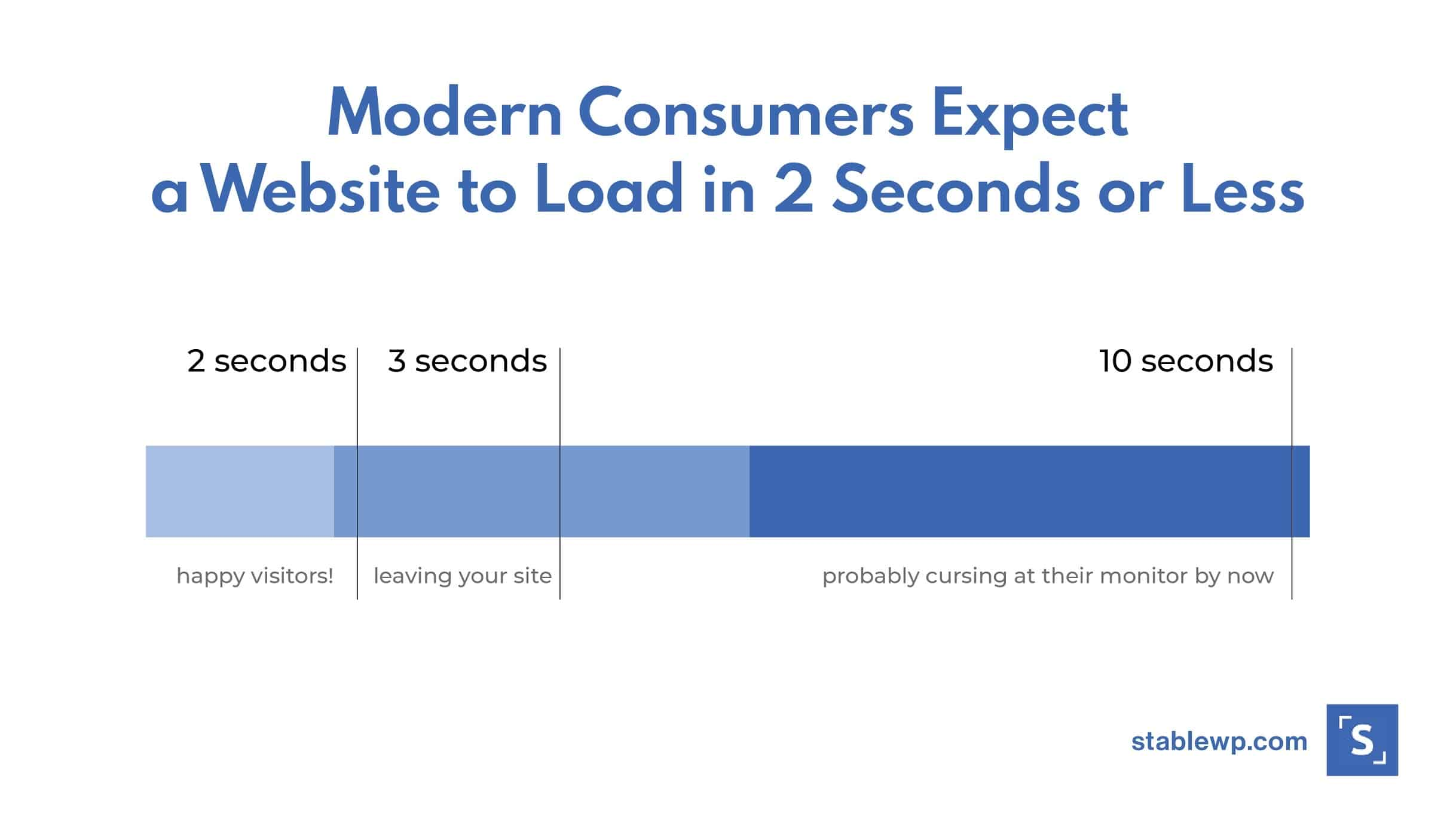 modern consumers expect a website to load in 2 seconds or less