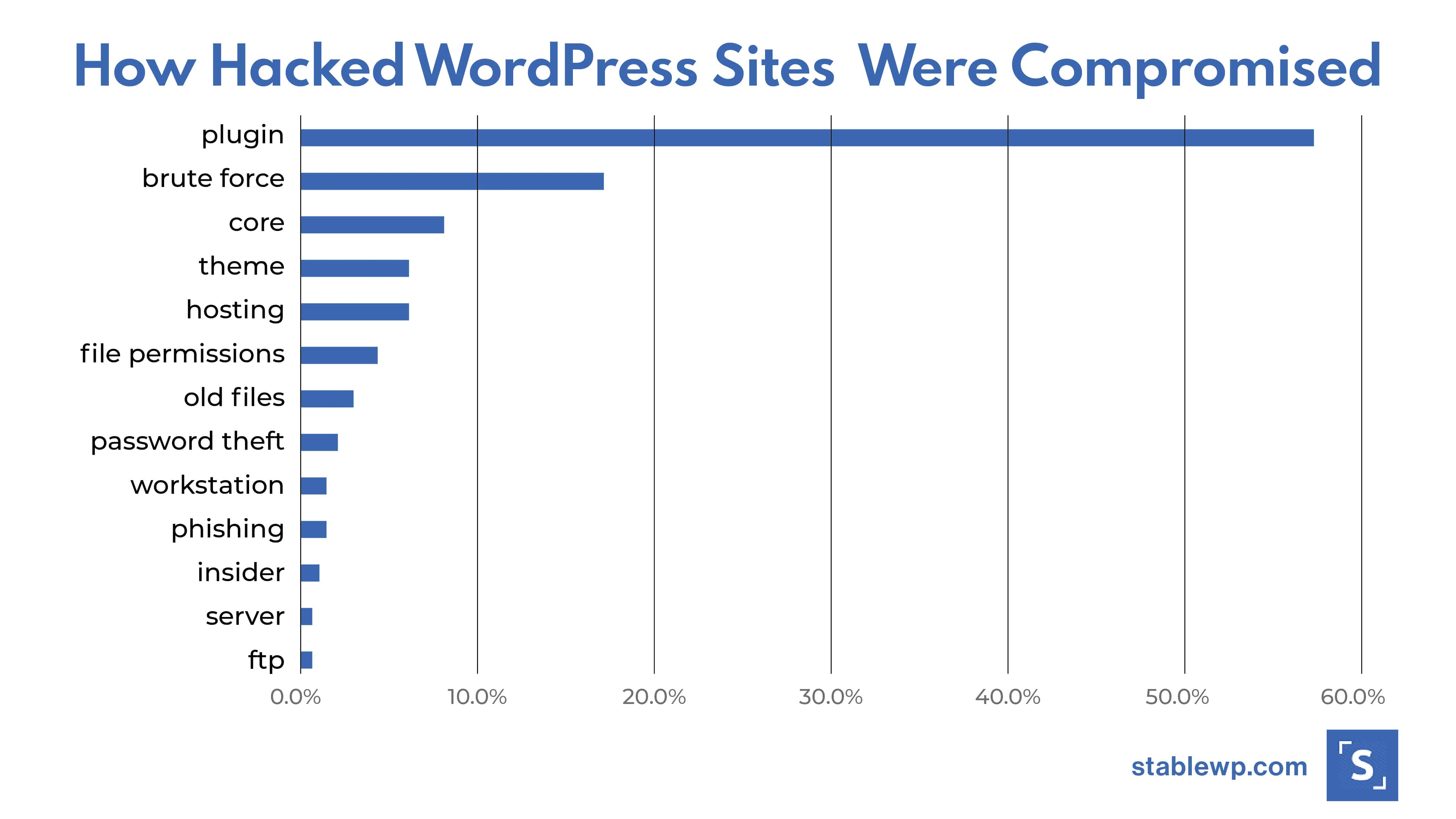 Graph showing how hacked WordPress sites were compromised
