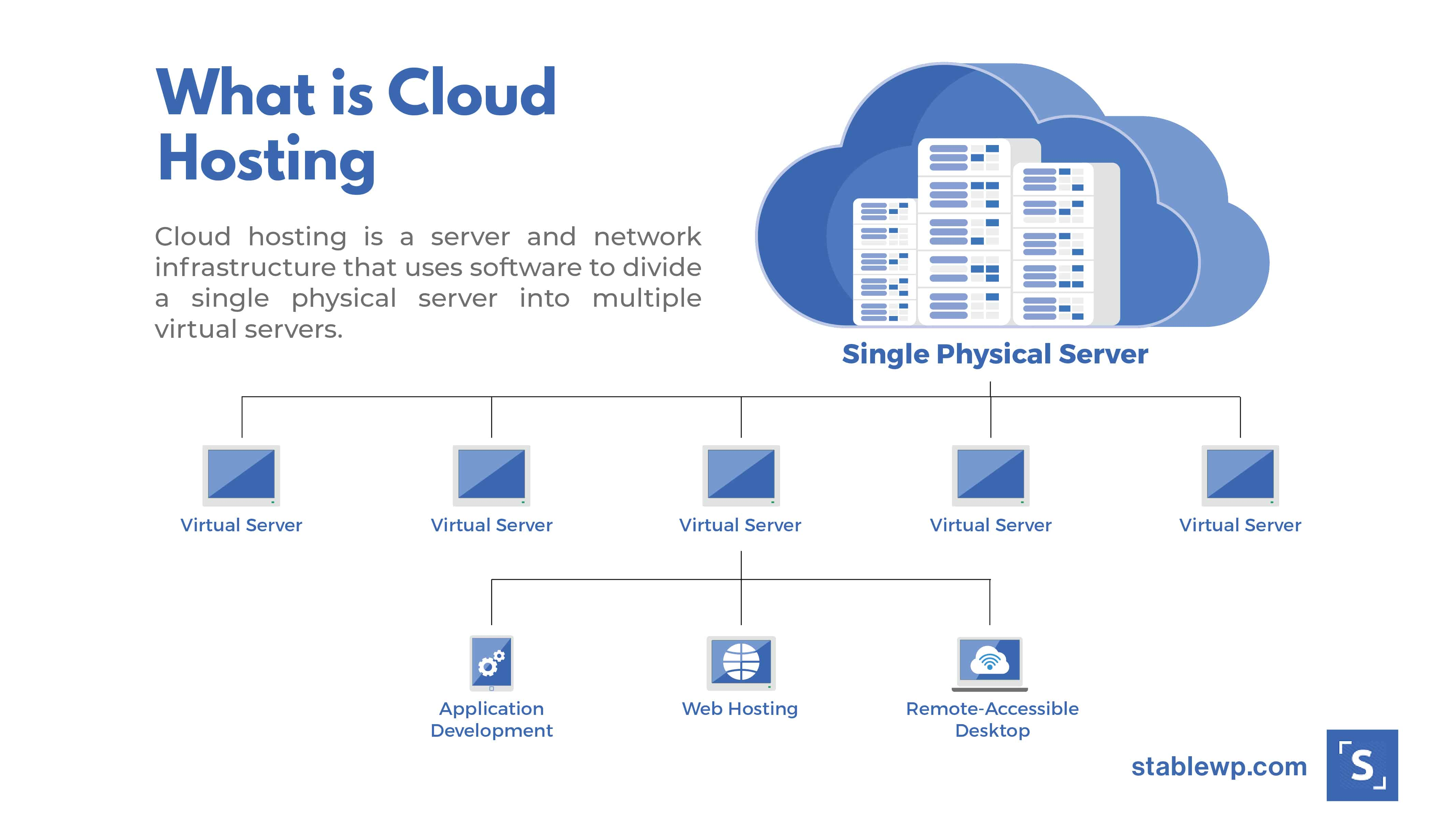 what is cloud hosting and why it's better for website security