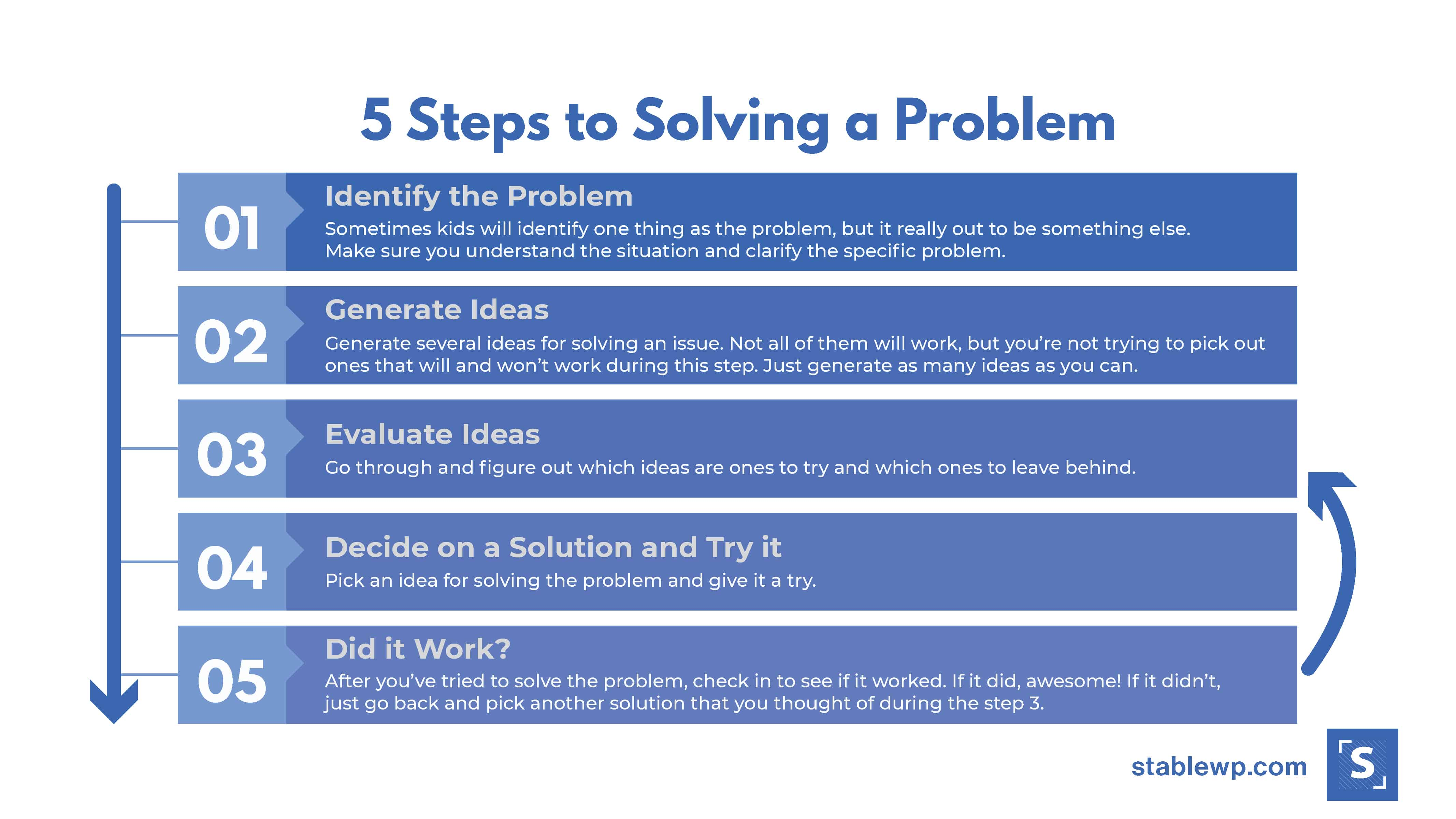 5 steps to solving a problem