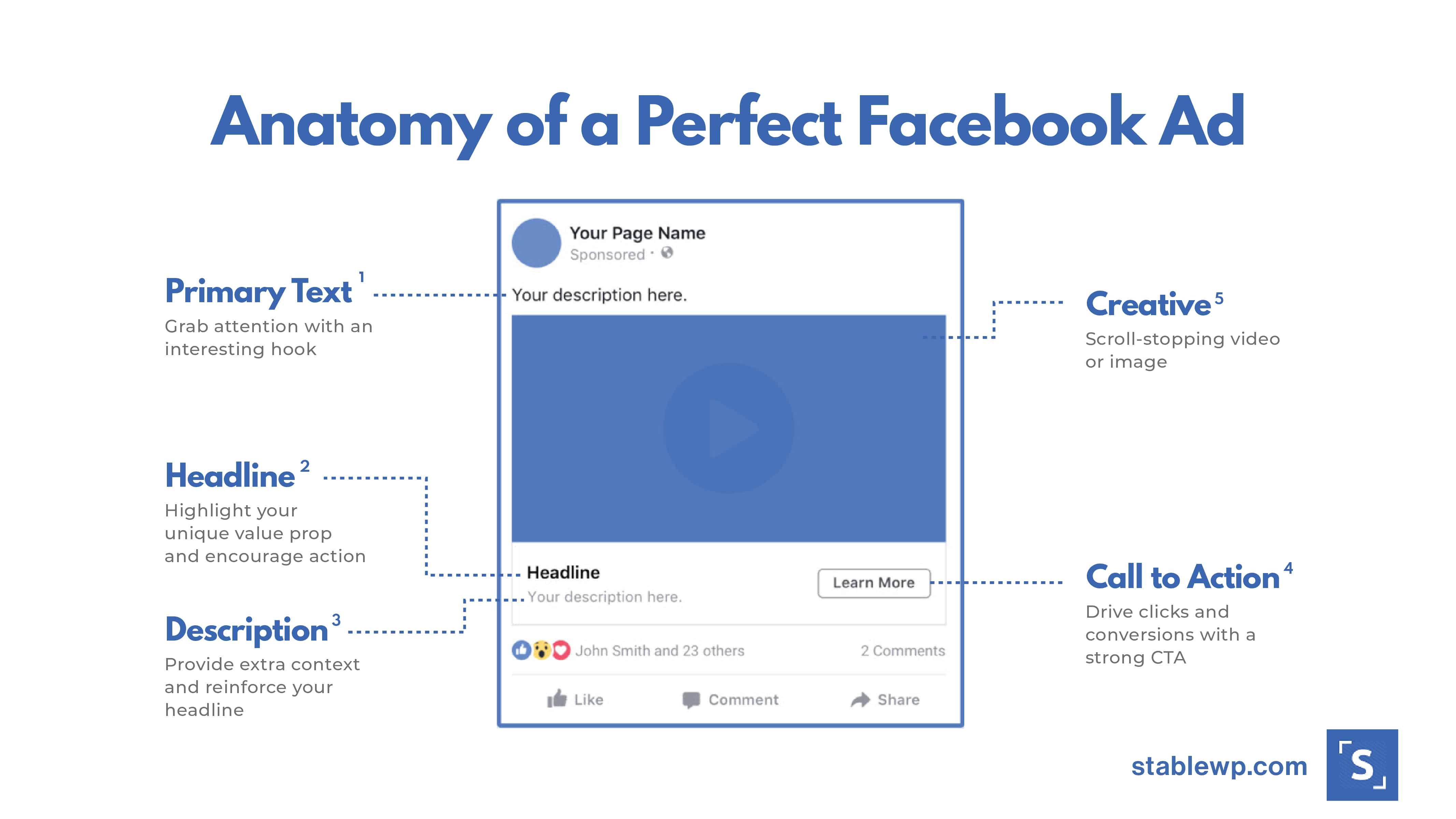 infographic showing the perfect facebook ad